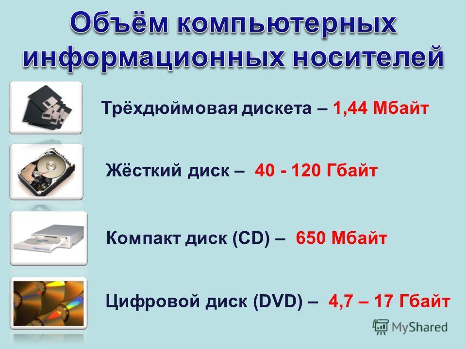 Трёхдюймовая дискета – 1,44 Мбайт Жёсткий диск – 40 - 120 Гбайт Компакт диск (CD) – 650 Мбайт Цифровой диск (DVD) – 4,7 – 17 Гбайт