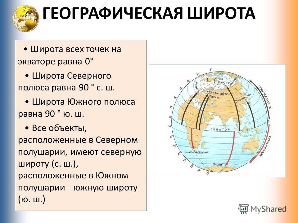 ГЕОГРАФИЧЕСКАЯ ШИРОТА Широта всех точек на экваторе равна 0° Широта Северного полюса равна 90 ° с. ш. Широта Южного полюса равна 90 ° ю. ш. Все объекты, расположенные в Северном полушарии, имеют северную широту (с. ш.), расположенные в Южном полушари