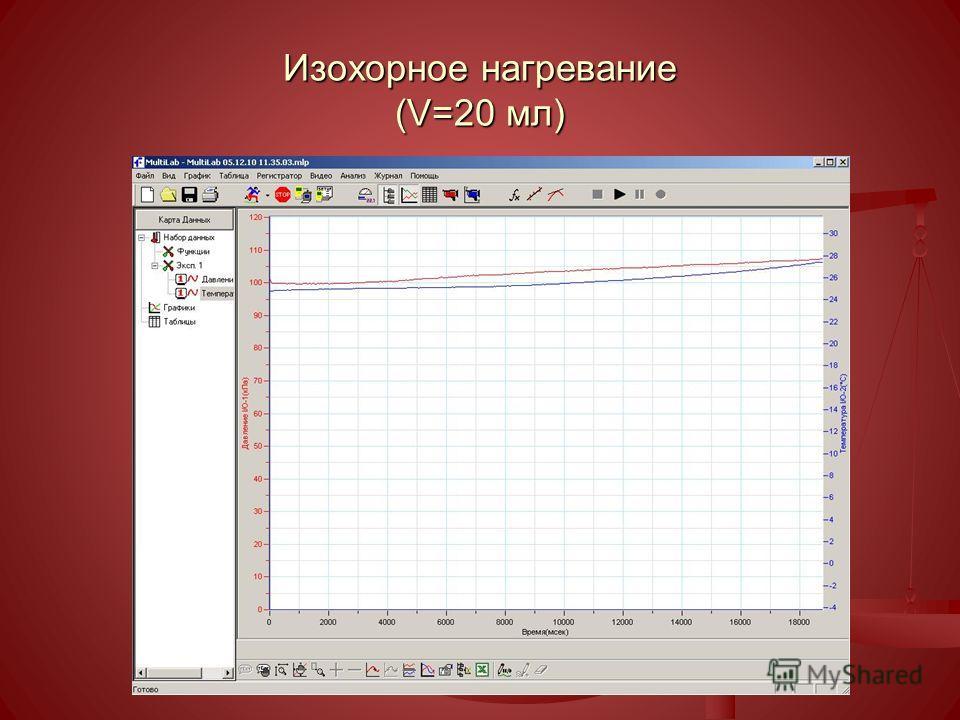 Изохорное нагревание (V=20 мл)