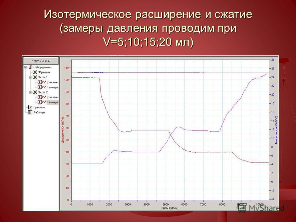 Изотермическое расширение и сжатие (замеры давления проводим при V=5;10;15;20 мл)