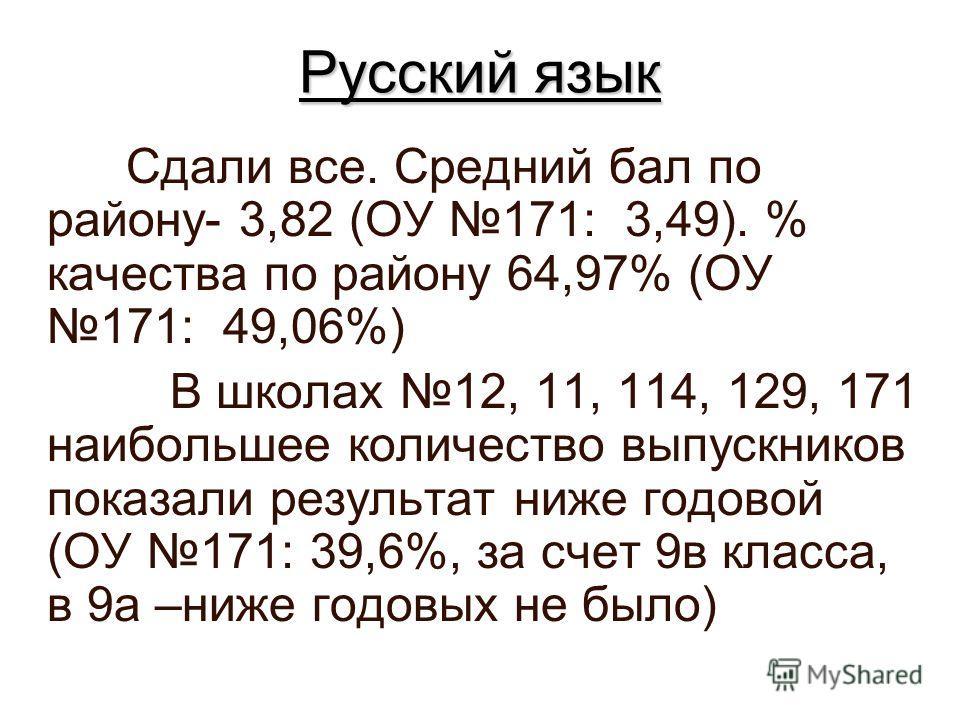 Русский язык Сдали все. Средний бал по району- 3,82 (ОУ 171: 3,49). % качества по району 64,97% (ОУ 171: 49,06%) В школах 12, 11, 114, 129, 171 наибольшее количество выпускников показали результат ниже годовой (ОУ 171: 39,6%, за счет 9в класса, в 9а