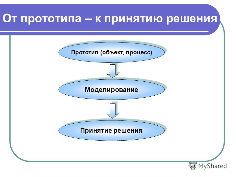 От прототипа – к принятию решения Прототип (объект, процесс) Моделирование Принятие решения