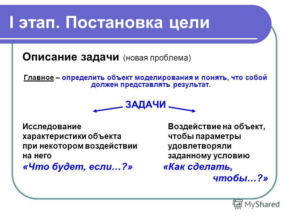 I этап. Постановка цели Описание задачи (новая проблема) Главное – определить объект моделирования и понять, что собой должен представлять результат. ЗАДАЧИ Исследование Воздействие на объект, характеристики объектачтобы параметры при некотором возде