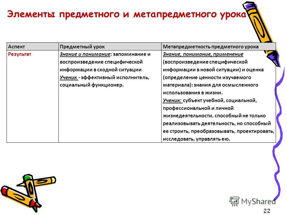 22 Элементы предметного и метапредметного урока АспектПредметный урокМетапредметность предметного урока РезультатЗнание и понимание: запоминание и воспроизведение специфической информации в сходной ситуации Ученик - эффективный исполнитель, социальны