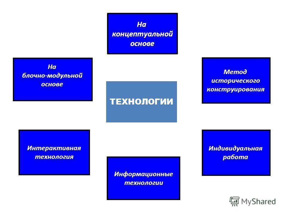 ТЕХНОЛОГИИ На блочно-модульной основе Интерактивная технология Информационные технологии Индивидуальная работа На концептуальной основе Метод исторического конструирования