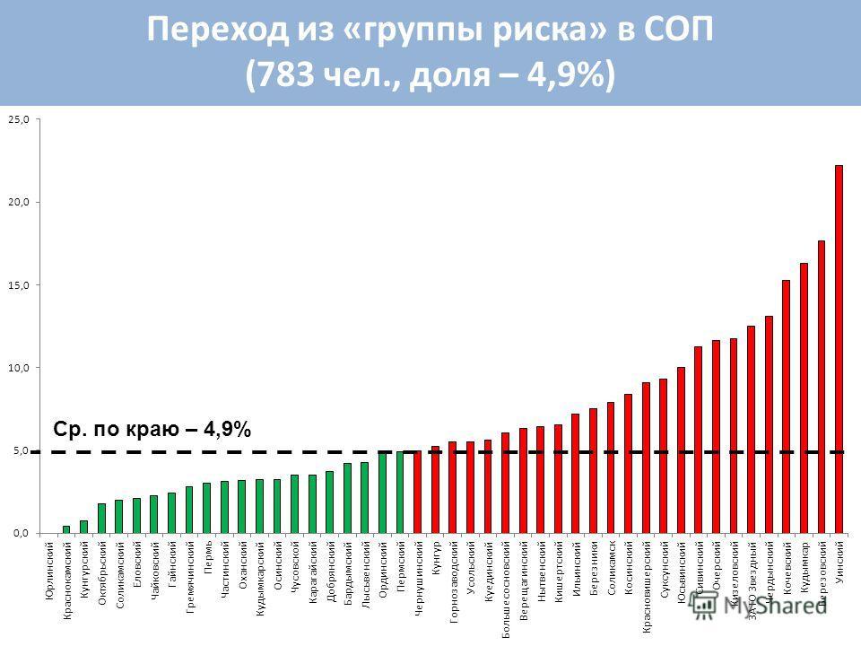 Переход из «группы риска» в СОП (783 чел., доля – 4,9%) Ср. по краю – 4,9%