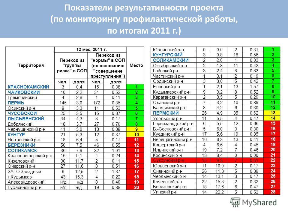 Показатели результативности проекта (по мониторингу профилактической работы, по итогам 2011 г.) Территория 12 мес. 2011 г. Место Переход из