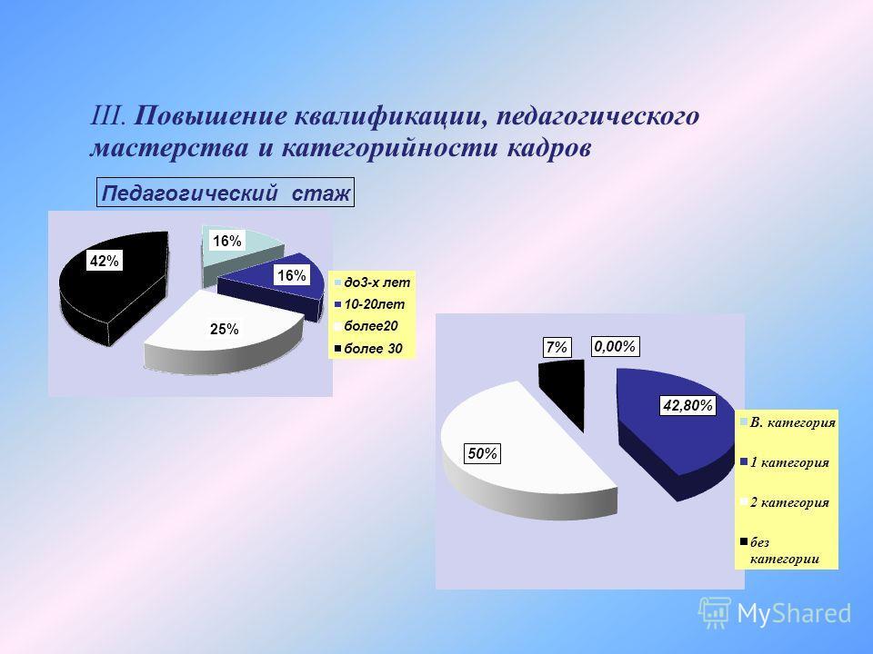 III. Повышение квалификации, педагогического мастерства и категорийности кадров