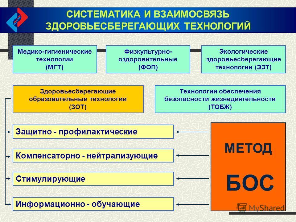 СИСТЕМАТИКА И ВЗАИМОСВЯЗЬ ЗДОРОВЬЕСБЕРЕГАЮЩИХ ТЕХНОЛОГИЙ СИСТЕМАТИКА И ВЗАИМОСВЯЗЬ ЗДОРОВЬЕСБЕРЕГАЮЩИХ ТЕХНОЛОГИЙ Медико-гигиенические технологии (МГТ) Физкультурно- оздоровительные (ФОП) Экологические здоровьесберегающие технологии (ЭЗТ) Здоровьесбе