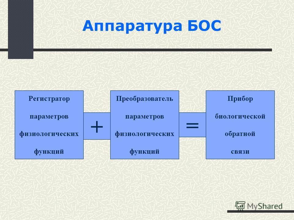 Регистратор параметров физиологических функций + Прибор биологической обратной связи = Преобразователь параметров физиологических функций Аппаратура БОС