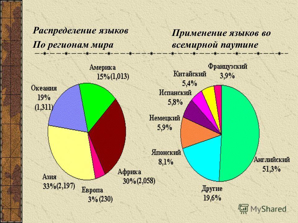 Распределение языков По регионам мира Применение языков во всемирной паутине