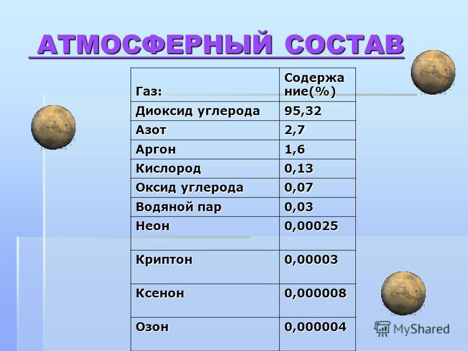 АТМОСФЕРНЫЙ СОСТАВ АТМОСФЕРНЫЙ СОСТАВ Газ: Содержа ние(%) Диоксид углерода 95,32 Азот2,7 Аргон1,6 Кислород0,13 Оксид углерода 0,07 Водяной пар 0,03 Неон0,00025 Криптон0,00003 Ксенон0,000008 Озон0,000004