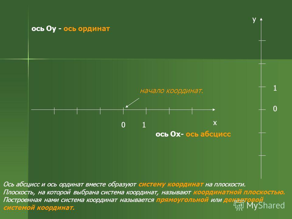 01 х 0 1 y ось Оу - ось ординат Ось абсцисс и ось ординат вместе образуют систему координат на плоскости. Плоскость, на которой выбрана система координат, называют координатной плоскостью. Построенная нами система координат называется прямоугольной и