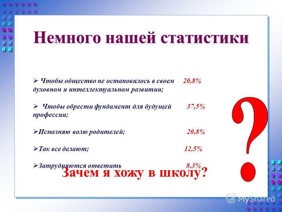 Немного нашей статистики Зачем я хожу в школу? Чтобы общество не остановилось в своем 20,8% духовном и интеллектуальном развитии; Чтобы обрести фундамент для будущей 37,5% профессии; Исполняю волю родителей; 20,8% Так все делают; 12,5% Затрудняются о