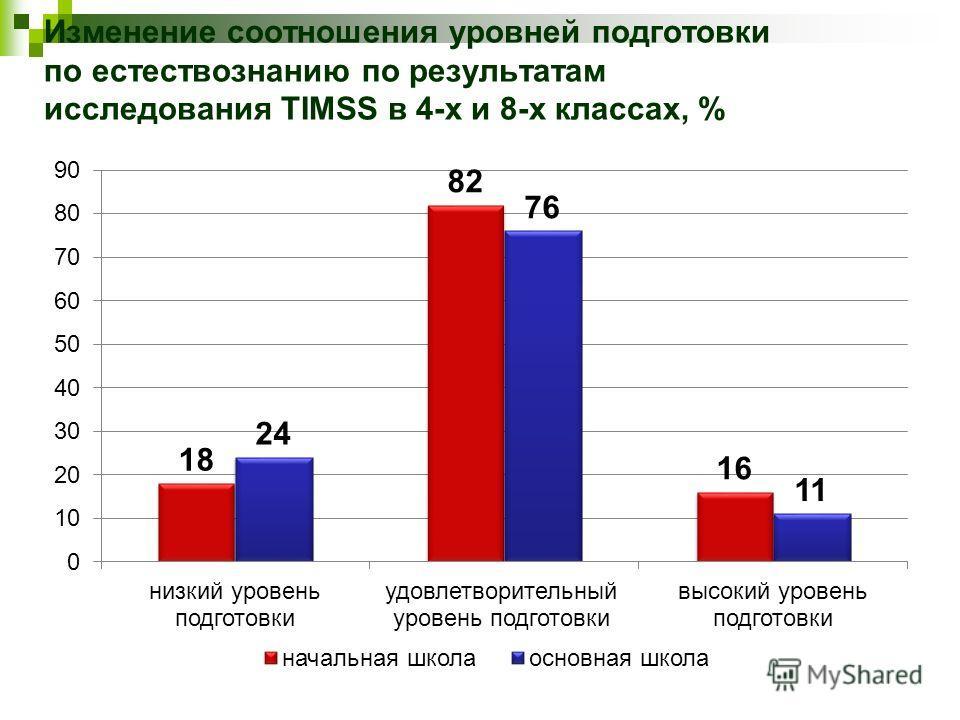Изменение соотношения уровней подготовки по естествознанию по результатам исследования TIMSS в 4-х и 8-х классах, %