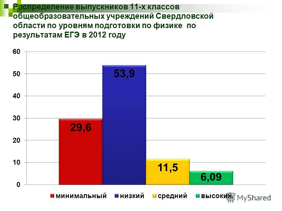 Распределение выпускников 11-х классов общеобразовательных учреждений Свердловской области по уровням подготовки по физике по результатам ЕГЭ в 2012 году