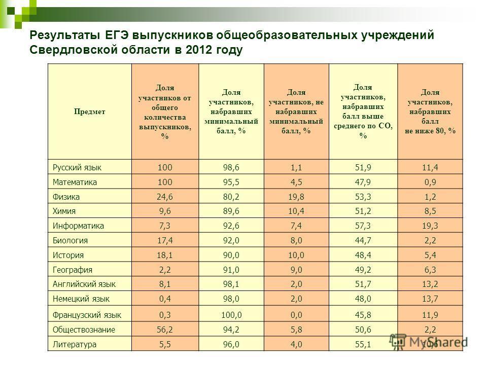 Результаты ЕГЭ выпускников общеобразовательных учреждений Свердловской области в 2012 году Предмет Доля участников от общего количества выпускников, % Доля участников, набравших минимальный балл, % Доля участников, не набравших минимальный балл, % До
