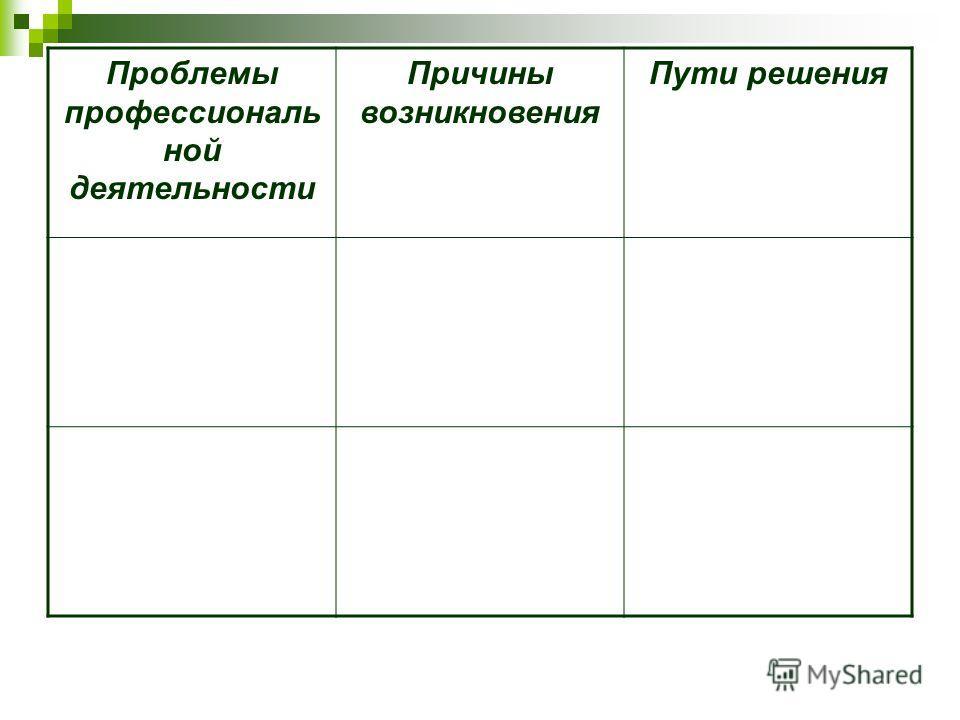Проблемы профессиональ ной деятельности Причины возникновения Пути решения