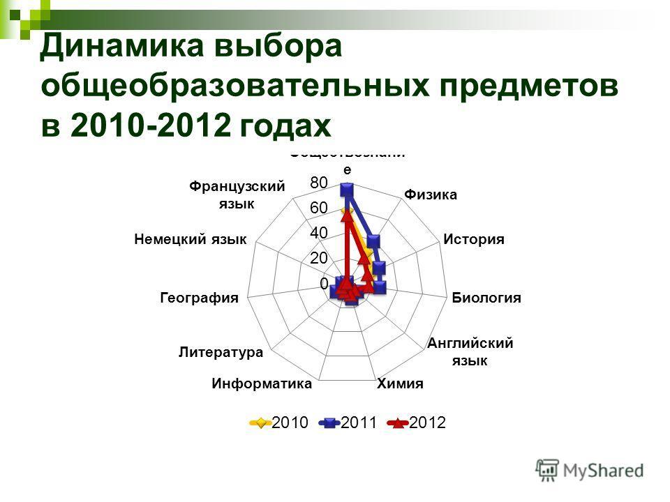 Динамика выбора общеобразовательных предметов в 2010-2012 годах