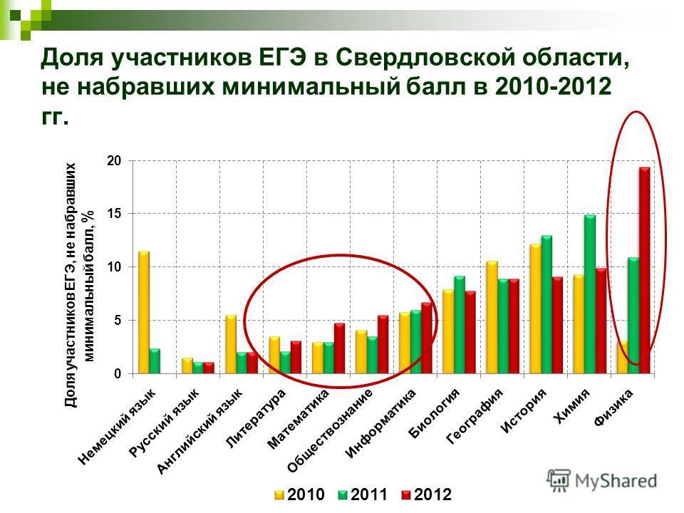 Доля участников ЕГЭ в Свердловской области, не набравших минимальный балл в 2010-2012 гг.