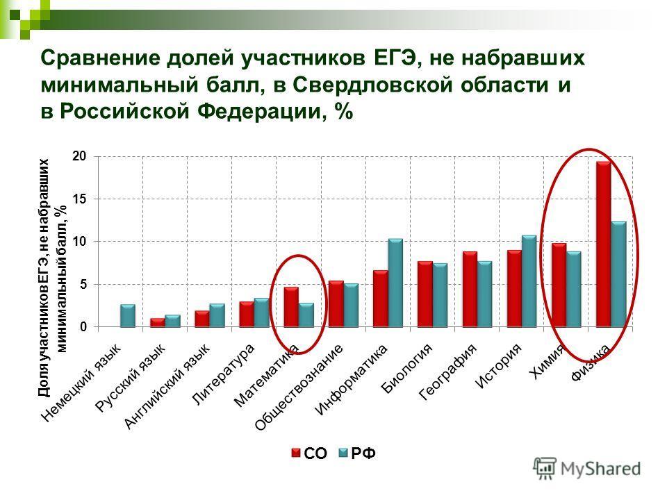 Сравнение долей участников ЕГЭ, не набравших минимальный балл, в Свердловской области и в Российской Федерации, %