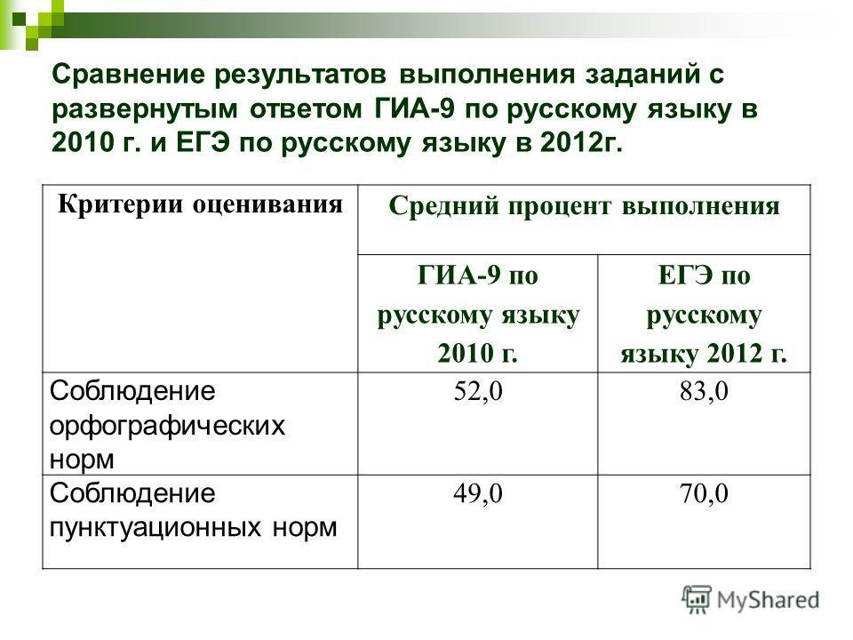 Сравнение результатов выполнения заданий с развернутым ответом ГИА-9 по русскому языку в 2010 г. и ЕГЭ по русскому языку в 2012г. Критерии оценивания Средний процент выполнения ГИА-9 по русскому языку 2010 г. ЕГЭ по русскому языку 2012 г. Соблюдение