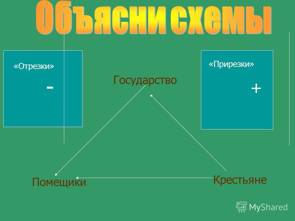 Государство Помещики Крестьяне - + «Отрезки» «Прирезки»