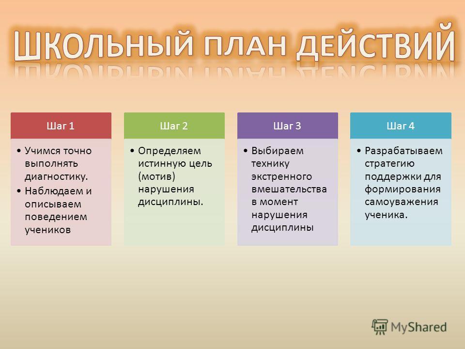 Шаг 1 Учимся точно выполнять диагностику. Наблюдаем и описываем поведением учеников Шаг 2 Определяем истинную цель (мотив) нарушения дисциплины. Шаг 3 Выбираем технику экстренного вмешательства в момент нарушения дисциплины Шаг 4 Разрабатываем страте