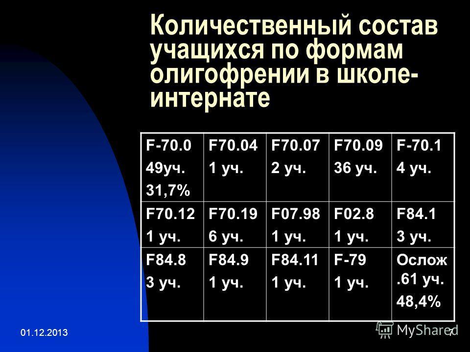 01.12.20137 Количественный состав учащихся по формам олигофрении в школе- интернате F-70.0 49уч. 31,7% F70.04 1 уч. F70.07 2 уч. F70.09 36 уч. F-70.1 4 уч. F70.12 1 уч. F70.19 6 уч. F07.98 1 уч. F02.8 1 уч. F84.1 3 уч. F84.8 3 уч. F84.9 1 уч. F84.11
