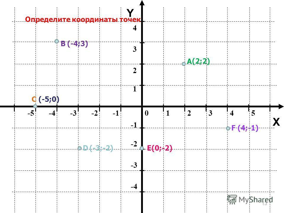 12 012345-5-4-3-2 -2 -3 -4 1 2 34 Y X Определение координат точки А(4;2) В(-3;-1) абсцисса ордината Х=4 У=2