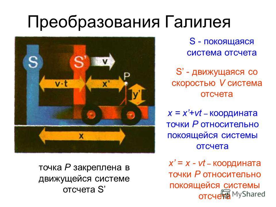Преобразования Галилея S - покоящаяся система отсчета S - движущаяся со скоростью V система отсчета x = x+vt – координата точки Р относительно покоящейся системы отсчета x = x - vt – координата точки Р относительно покоящейся системы отсчета точка Р