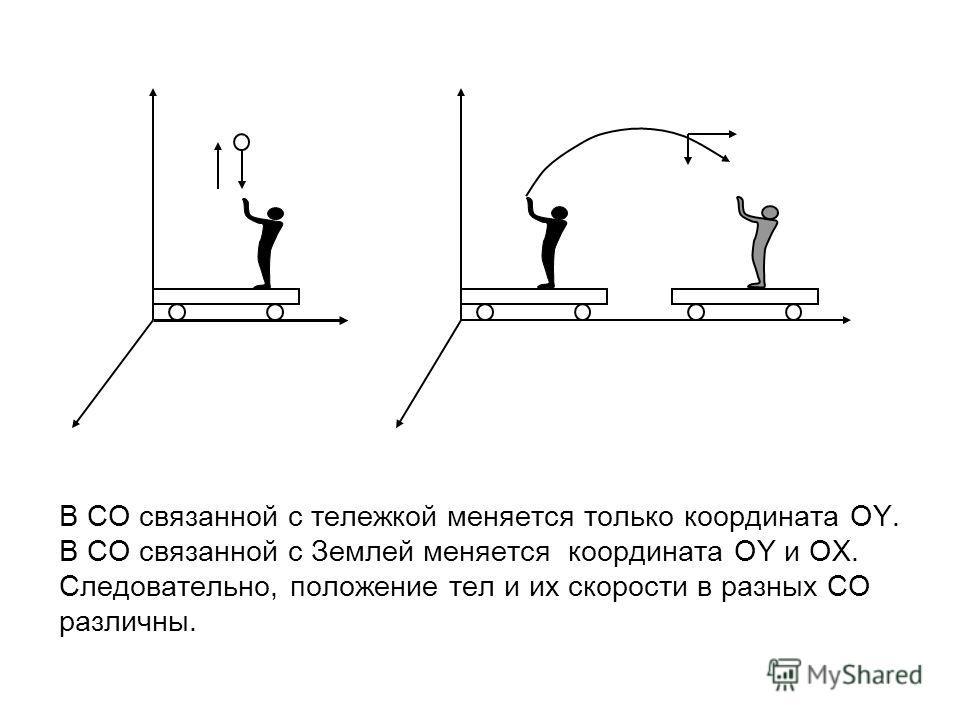 В СО связанной с тележкой меняется только координата OY. В СО связанной с Землей меняется координата OY и OX. Следовательно, положение тел и их скорости в разных СО различны.