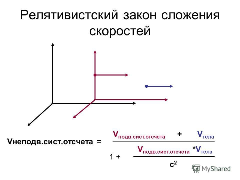 Релятивистский закон сложения скоростей Vнеподв.сист.отсчета = V подв.сист.отсчета + V тела 1 + V подв.сист.отсчета *V тела с2с2