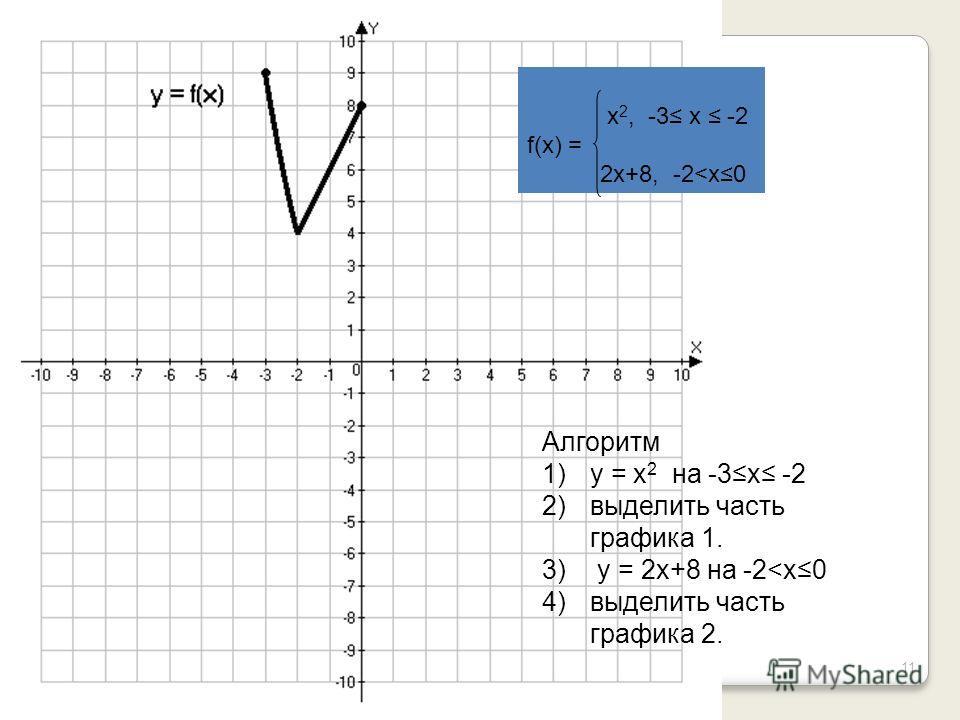 11 x 2, -3 x -2 f(x) = 2x+8, -2