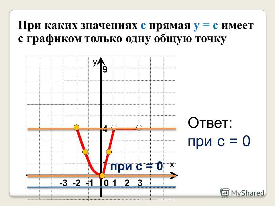 1 9 4 х у 1 2 30 -3 -2 -1 При каких значениях с прямая у = с имеет с графиком только одну общую точку Ответ: при с = 0 при с = 0