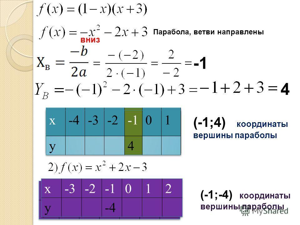 Парабола, ветви направлены вниз 4 (-1;-4) координаты вершины параболы (-1;4) координаты вершины параболы