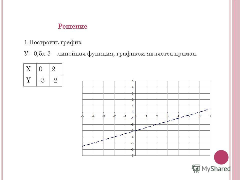 1.Построить график У= 0,5х-3 линейная функция, графиком является прямая. X02 Y-3-2