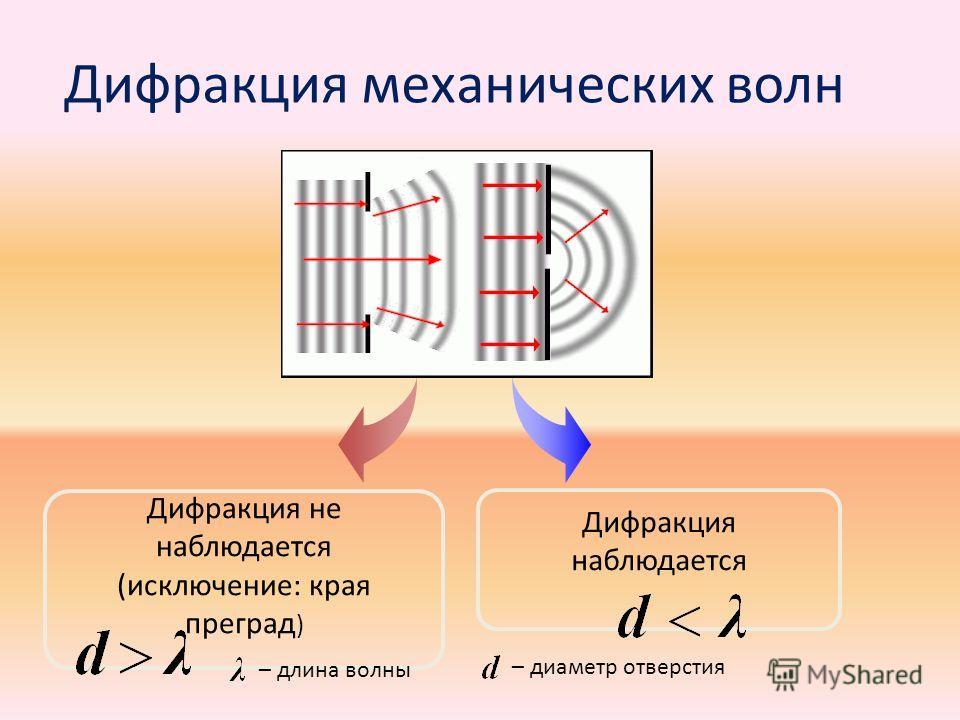 Дифракция механических волн Дифракция не наблюдается (исключение: края преград ) Дифракция наблюдается – длина волны – диаметр отверстия