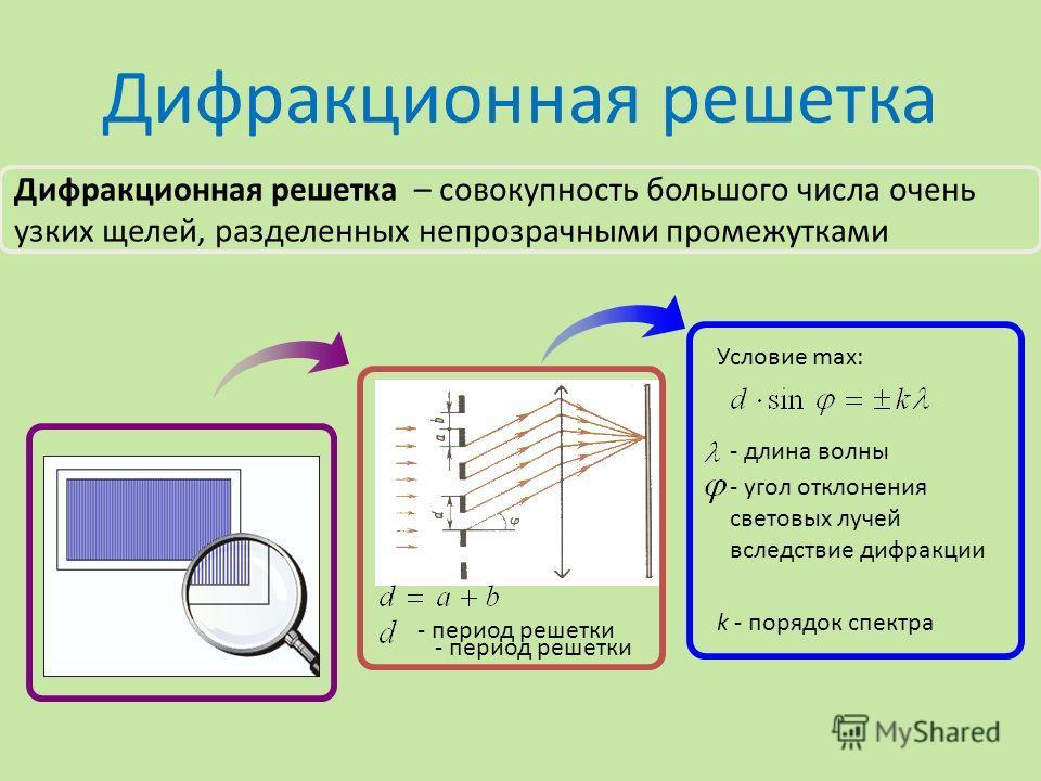 Дифракционная решетка Условие max: - длина волны - угол отклонения световых лучей вследствие дифракции k - порядок спектра - период решетки Дифракционная решетка – совокупность большого числа очень узких щелей, разделенных непрозрачными промежутками