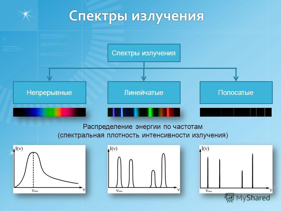 Спектры излучения НепрерывныеЛинейчатыеПолосатые Распределение энергии по частотам (спектральная плотность интенсивности излучения)