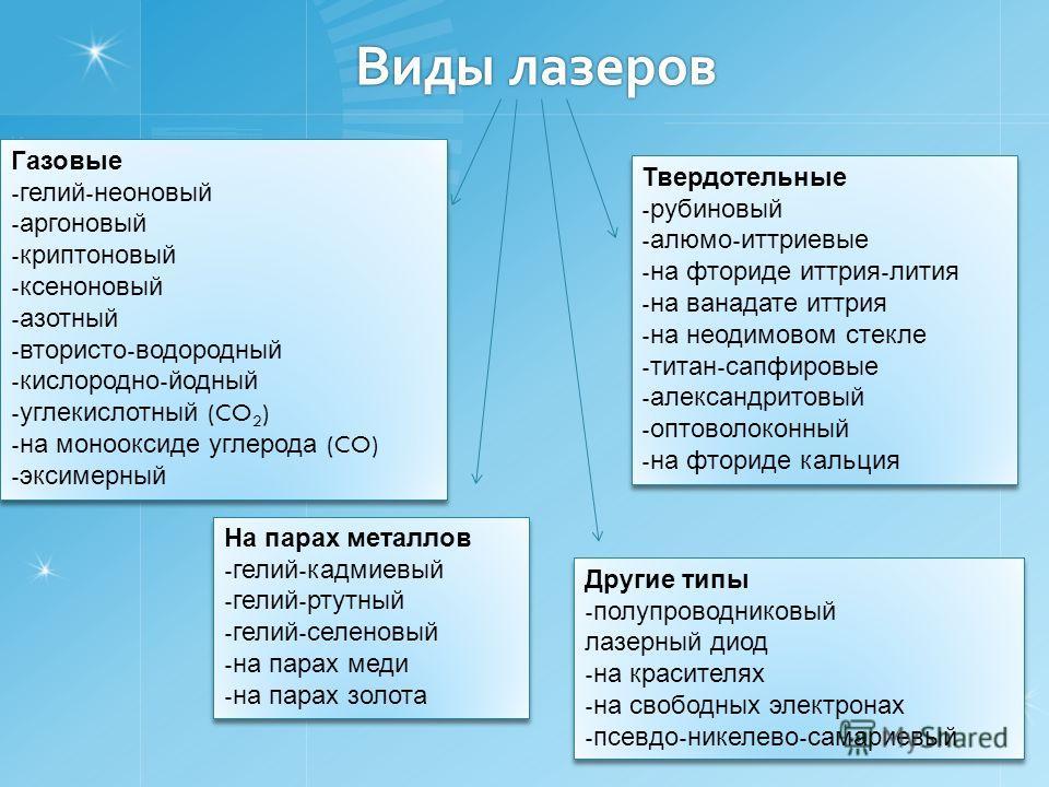 Виды лазеров Газовые - гелий - неоновый - аргоновый - криптоновый - ксеноновый - азотный - втористо - водородный - кислородно - йодный - углекислотный (CO 2 ) - на монооксиде углерода (CO) - эксимерный Газовые - гелий - неоновый - аргоновый - криптон