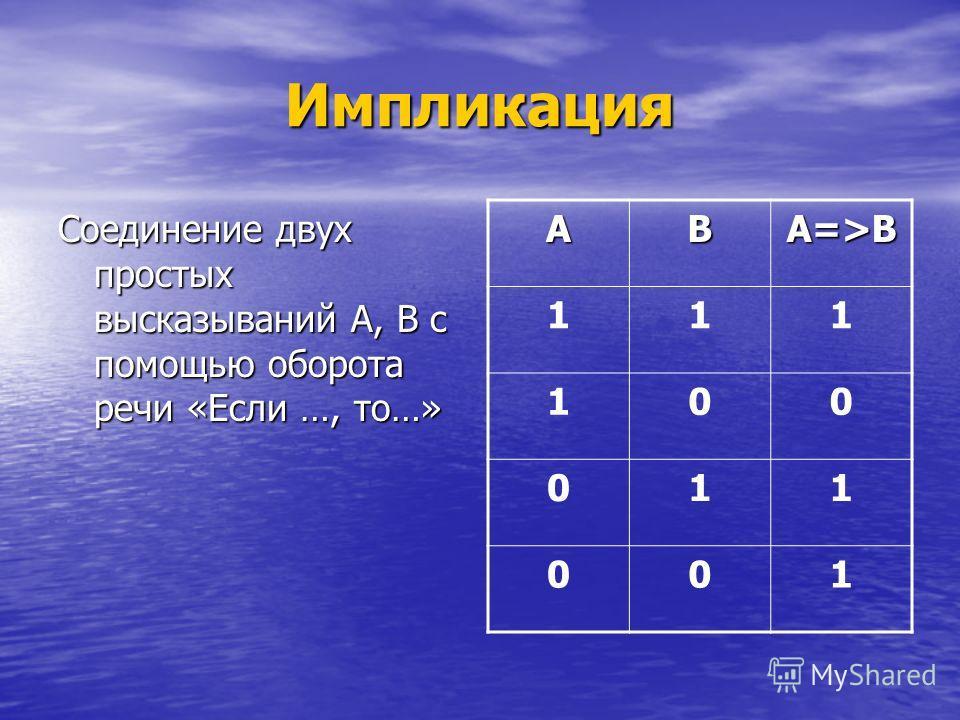 Импликация Соединение двух простых высказываний А, В с помощью оборота речи «Если …, то…» АВ А=>В 111 100 011 001