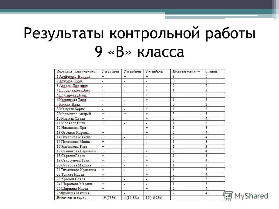Результаты контрольной работы 9 «В» класса