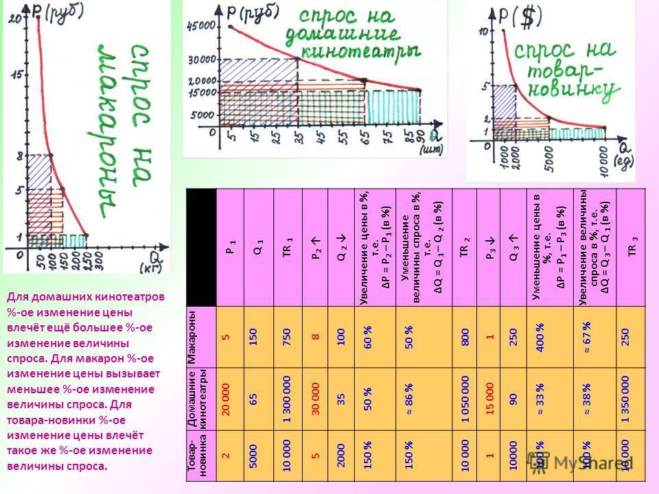 P 1 Q 1 TR 1 P2 P2 Q 2 Увеличение цены в %, т.е. ΔP = P 2 – P 1 ( в %) Уменьшение величины спроса в %, т.е. ΔQ = Q 1 – Q 2 (в %) TR 2 P3 P3 Q 3 Уменьшение цены в %, т.е. ΔP = P 1 – P 3 ( в %) Увеличение величины спроса в %, т.е. ΔQ = Q 3 – Q 1 (в %)