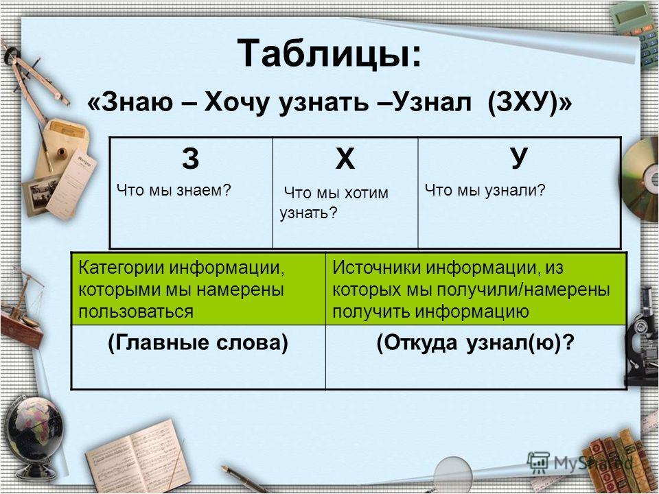 4 Таблицы: «Знаю – Хочу узнать –Узнал (ЗХУ)» З Что мы знаем? Х Что мы хотим узнать? У Что мы узнали? Категории информации, которыми мы намерены пользоваться Источники информации, из которых мы получили/намерены получить информацию (Главные слова)(Отк