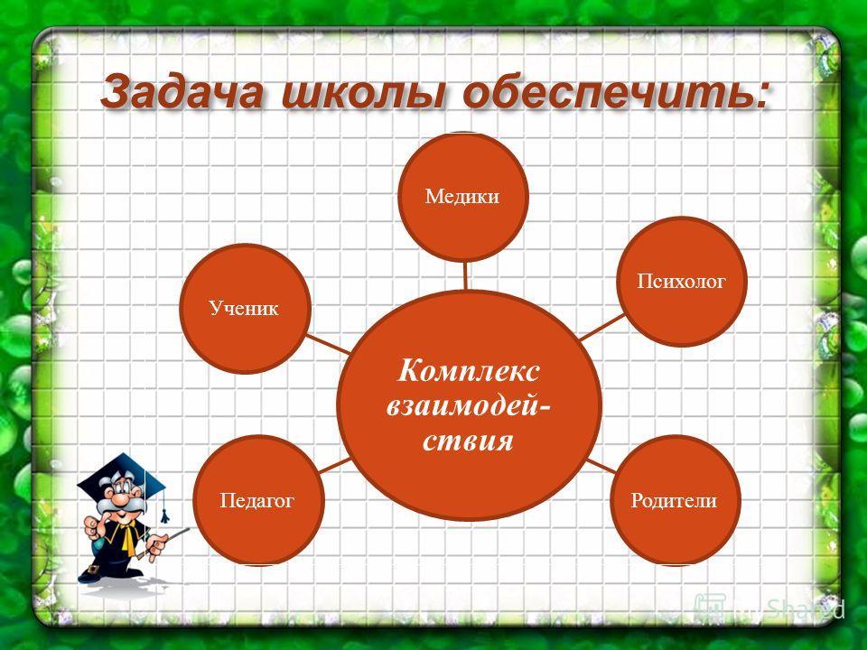 Задача школы обеспечить : Комплекс взаимодей- ствия Медики Психолог РодителиПедагогУченик