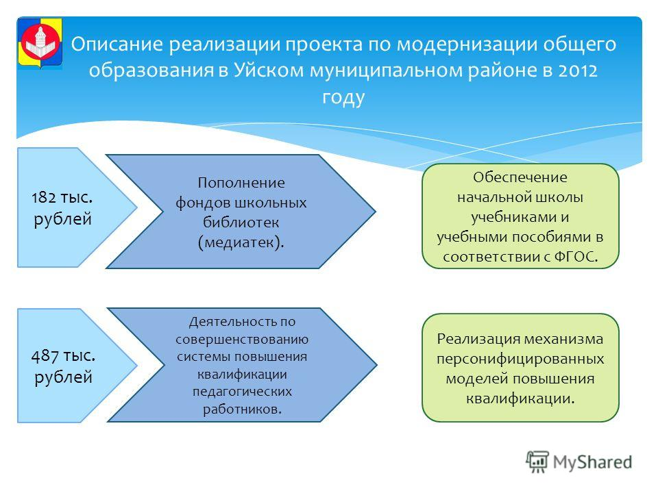Описание реализации проекта по модернизации общего образования в Уйском муниципальном районе в 2012 году 182 тыс. рублей 487 тыс. рублей Пополнение фондов школьных библиотек (медиатек). Деятельность по совершенствованию системы повышения квалификации