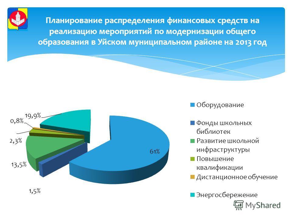 Планирование распределения финансовых средств на реализацию мероприятий по модернизации общего образования в Уйском муниципальном районе на 2013 год