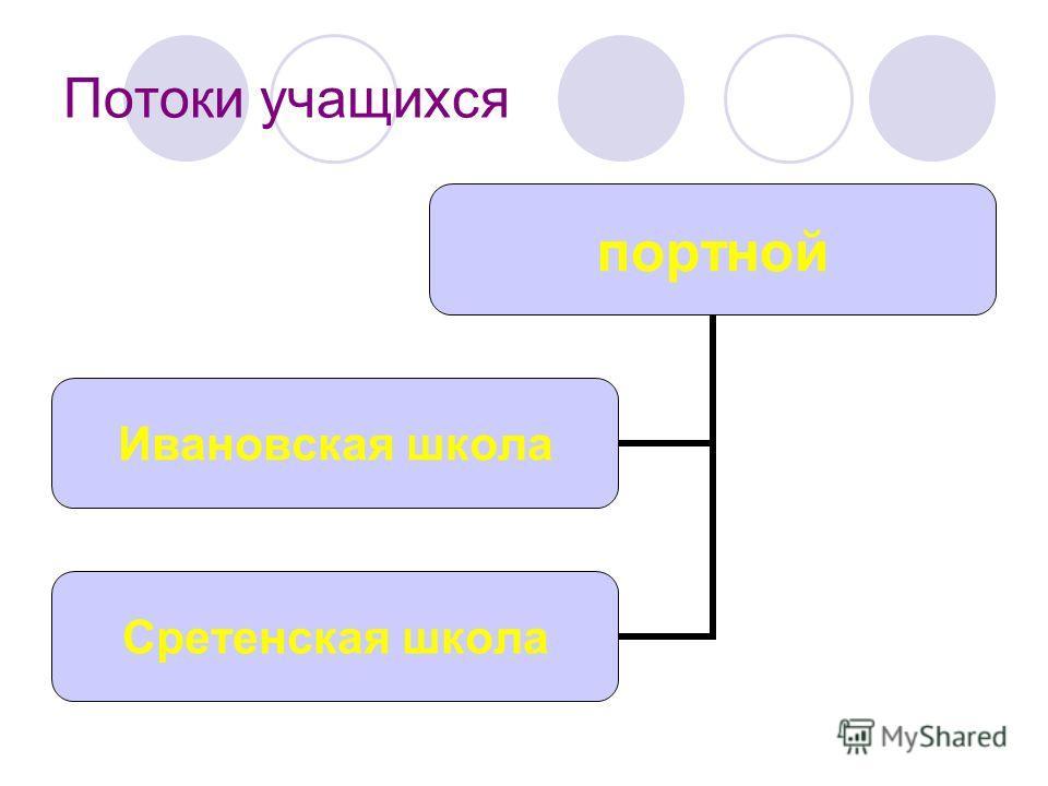 Потоки учащихся портной Ивановская школа Сретенская школа