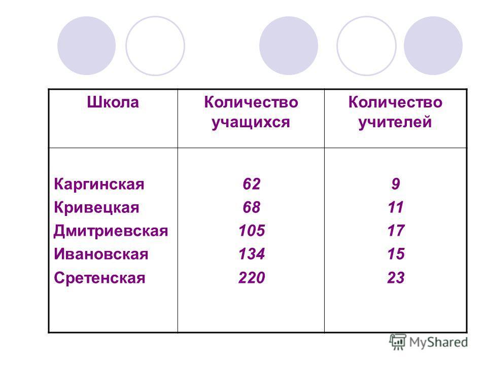 ШколаКоличество учащихся Количество учителей Каргинская Кривецкая Дмитриевская Ивановская Сретенская 62 68 105 134 220 9 11 17 15 23